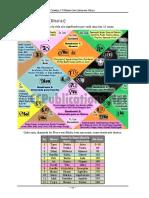 Astrologia Védica Básica - Sumário das Casas