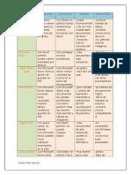 Cuadro Comparativo de Procesadores de Texto
