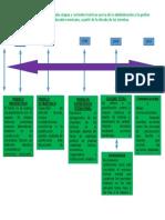 Línea Del Tiempo de Las Principales Etapas y Corrientes Teóricas Acerca de La Administración y La Gestión en El Sistema Educativo Mexicano
