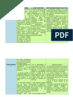 Cuadro Comparativo Del Funcionalismo, Estructuralismo, Etc.