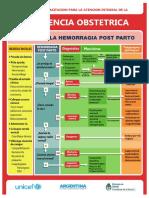 Algoritmo Hemorragia Posparto