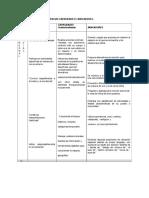 Selección de Competencias Capacidades e Indicadores