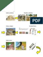 Culturas PrimitivasPaleolítico y Neolítico