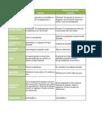 Tabla Criterios de Diseño de Acuerdo Al Nivel de Seguridad