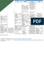 Cuadro Comparativo Modelos de Control Interno