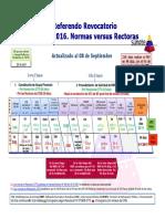 Cronograma RRP 2016. Normas Versus Rectoras.12!09!2016