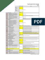 DP15&DP16 Error Codes