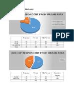 Urban&Rural Statistic 2