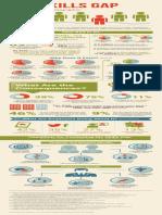 MarketPoint Infographic - Skills Gap 2015 August