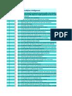 IM Questionnaire Sur Les Intélligences Multiples Eleves