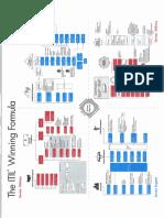 ITIL Winning Formula