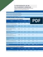 Licenciatura en Administración de Las Organizaciones (Linea)