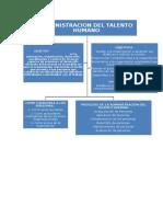 Mapa Conceptual Admnistracion Del Talento Humano