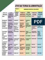 Quadro Comparativo Das Teorias Administrativas