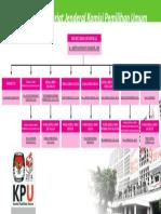 Struktur Setjen KPU_proof 1