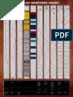 Well Log Response Chart.pdf
