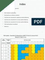 LTE TDD Peak Data Rate Computation