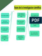 2 ExamTime - Editando_ Fases de La Investigacion Cientifica