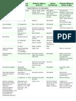 Zoo Notic Diseases Chart
