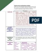 Clasificacion-de-los-movimientos-sociales.docx