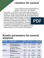 Evaluation of Michaelis-Menten Parameters