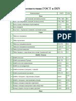 Таблица Соответствия Гост и Din