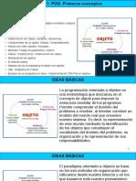 01 - Prog3 - Clase 01 - Primeros conceptos.pdf