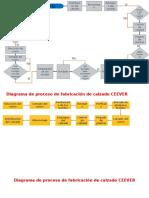 DIAGRAMA DE PROCESOS.pptx