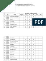 Daftar Nilai Mahasiswa s1 Analisis Instrumen Kelas A