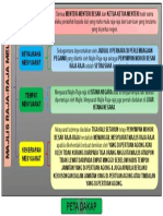 3. Peta i Think Majlis Raja2 Melayu