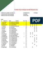 Ranking Pucharu Polski w biegach na nartorolkach 2016