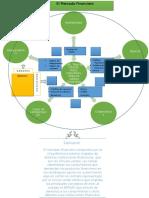 Mapa de conceptos el mercado financiero.docx