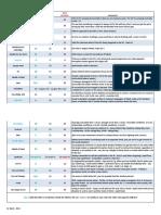 Skill DC Cheat Sheet for Pathfinder v.2