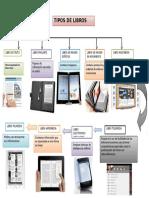 Tipos de Libros Digitales