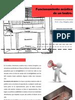 funcionamientoacsticodeunteatro-120814184802-phpapp02
