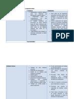 Análisis FODA de La Ingenieria en Sistemas Computacionales