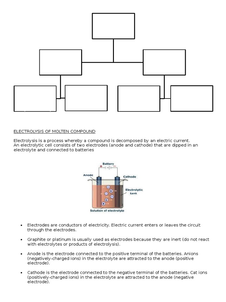 Chapter 6 (Electrolysis) Form 4 | Electrolyte | Battery (Electricity)