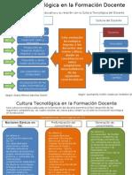 Cultura Tecnológica en la Formación Docente