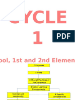 PNIEB Cycle 1 Chart