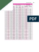 Compound Interest Factor Tables