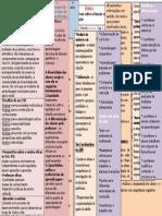 Mind-map P.didatica- Paulo Ribeiro