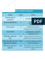 Algunos Indicadores en la Gestión de Mantenimiento.pdf