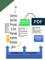 Elementos centrales del proceso de Planeamiento