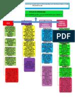 Mapa Conceptual de estilos de aprendizaje
