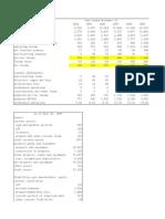 HDC Income Statement and Balance Sheet