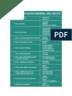 Clasificación General Del Delito