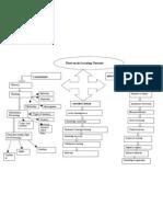 Assignment 1A (Mind Map)