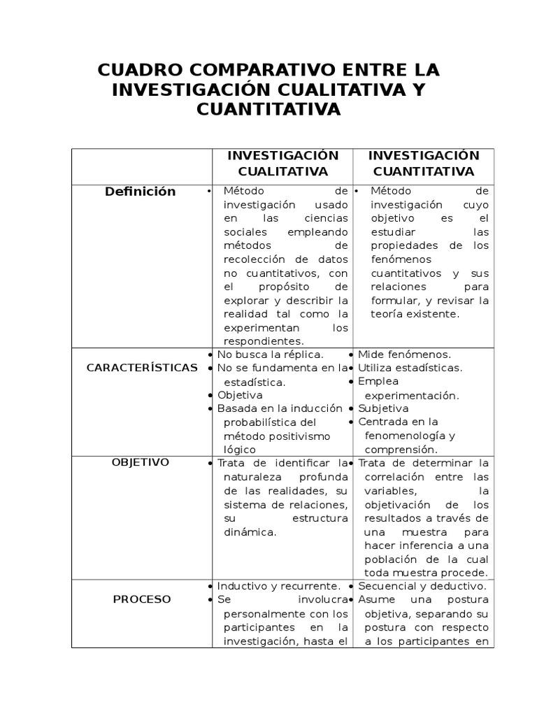 Cuadro Comparativo Entre La Investigacion Cualitativa Y Cuantitativa