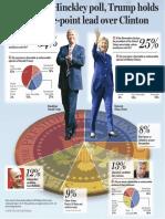 WEB Presidential Poll