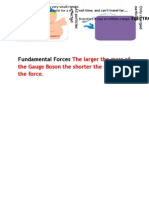 Fundamental Forces the Larger the Mass of the Gauge Boson the Shorter the Range of the Force